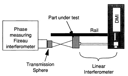 Interferometric radius measurement system including phasemeasuring Fizeau interferometer with transmission sphere, DM1 with linear inter-terometer, five-axes mount, and guide.