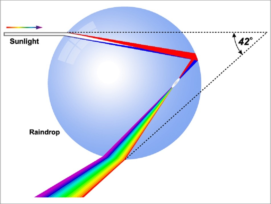 Refraction And Its Applications