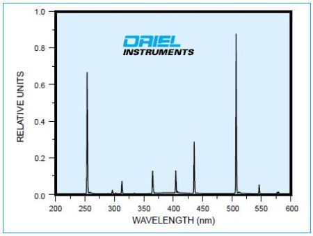 Output spectrum of 6035 Hg(Ar) Lamp, run at 18 mA, measured with MS257™ 1/4 m Monochromator with 50 ^m slits.