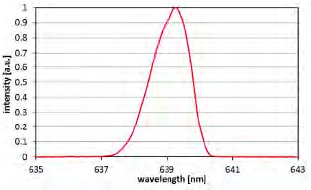 Wavelength spectrum of the 100W 638nm laser source at 80W output power.