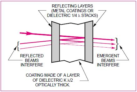 Interference Filter Cavities And Types For Optical Research
