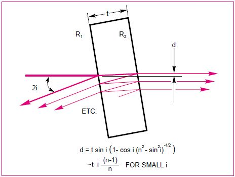 Introduction To Beam Splitters For Optical Research