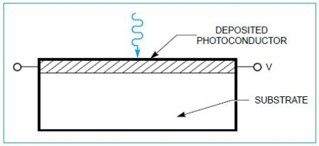 Schematic of a photoconductive detector.