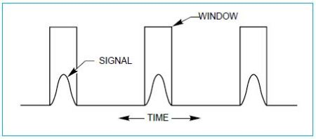 "Repetitive signal and detection ""windows""."