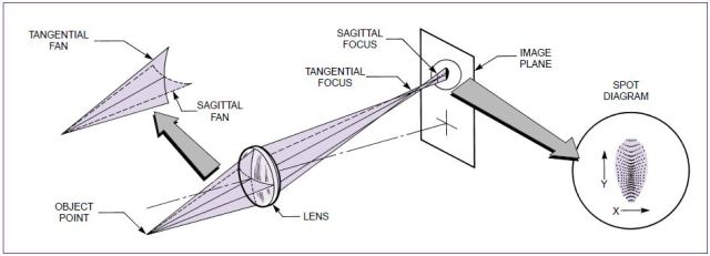 Tangential and Sagittal Field Curvature  AnchorAstigmatism