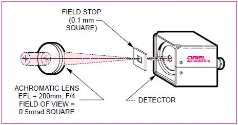 Prototype of system to sense incident laser energy