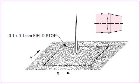 PSF shows that, when using a plano convex lens in the system in Fig. 20, the majority of the focused energy falls beyond the limits of the field stop.