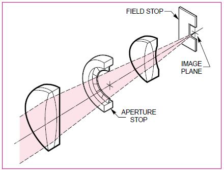 Typical lens configuration showing aperture and field stop.
