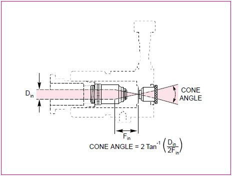 Calculation of the cone angle of a freely diverging beam exiting the 15221 Spatial Filter Assembly.
