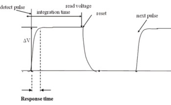 Defining the Response Time and Integration Time of Energy Sensors