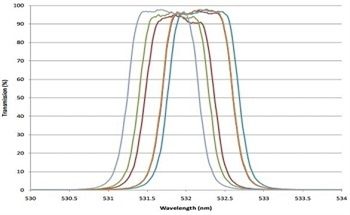 Using Plasma Deposited Hard Oxide Coatings with Ultra-Narrow Bandpass Optical Filters