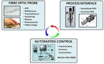 Using NIR for Greater Process Control