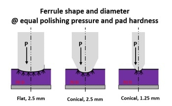 Different Polishing Procedures: A Guide