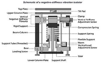 An Introduction to Negative Stiffness Vibration Isolators