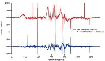 Automated Wavelength and Intensity Calibration Improves Accuracy of Recorded Spectra