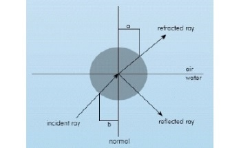 An Introduction to Refractometry