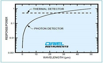 What is a Photon Detector?