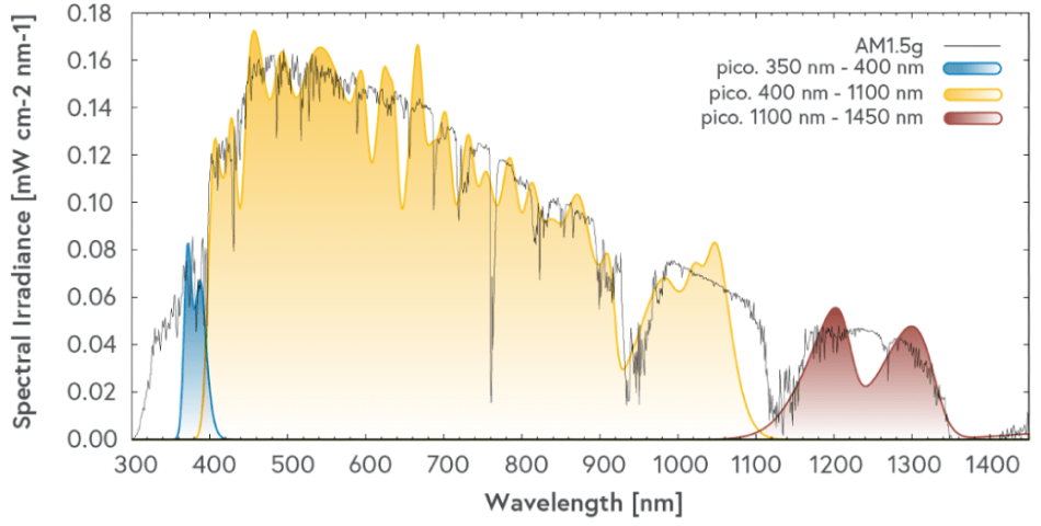 Spectral irradiance graph