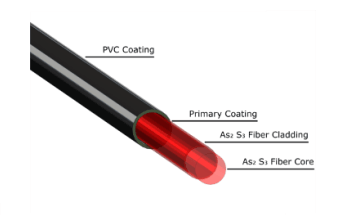Chalcogenide Infrared Fibers