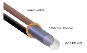 Copper Alloy Coated Silica Fibers