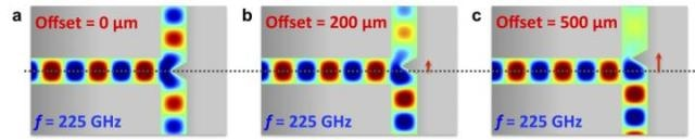 Power Splitter for Terahertz Waves Developed to Improve Data Capacity in Cellular and Wi-Fi networks