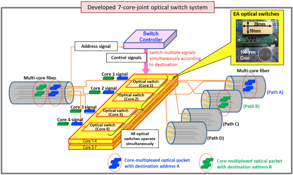 Optical Switching and Networking