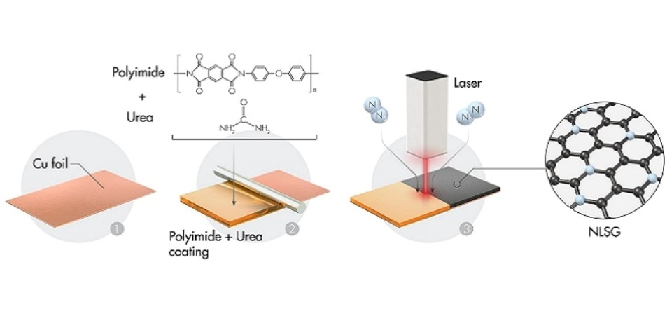 Laser-Assisted Process to Develop Hard Carbon-Based Anode Material