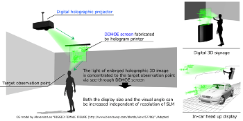 New Projection-Type Holographic 3D Display Technology Enables Free Design of Display Size, Visual Angle