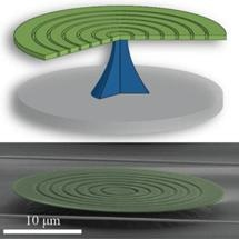 New Optomechanical Device Uses Microscopic Silicon Disk to Trap Optical and Mechanical Waves