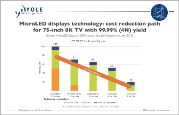 MicroLEDs: Technology Advancements Pave the Way for Vost Reduction