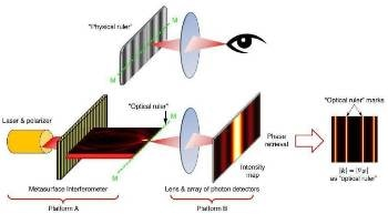 Novel Optical Ruler can Compute Down to the Nanoscale