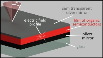 New Method for Using Microcavities to Improve Solar Cell Efficiency