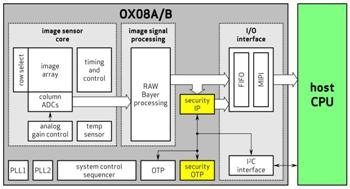 OmniVision Unveils Industry's First 8.3 Megapixel Automotive Image Sensors With LED Flicker Mitigation and 140dB High Dynamic Range