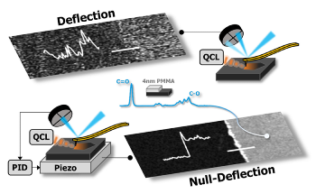 New Method to Enhance Versatility and Precision of Atomic Force Microscopy