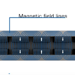 PI Ironless Linear Motors- Working Principle
